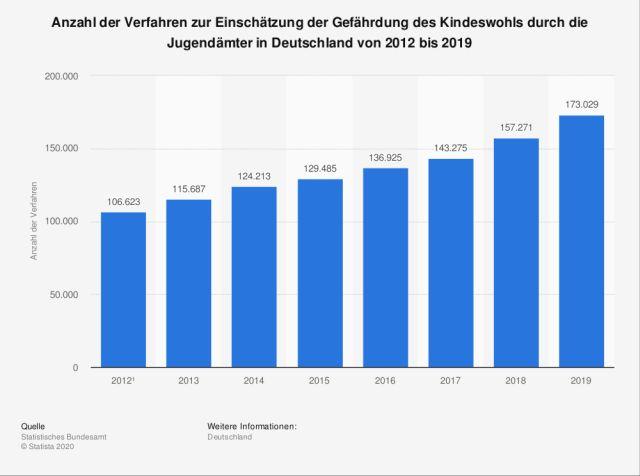 Anzahl der Verfahren zur Einschätzung der Gefährdung des Kindeswohls durch die Jugendämter in Deutschland von 2012 bis 2019