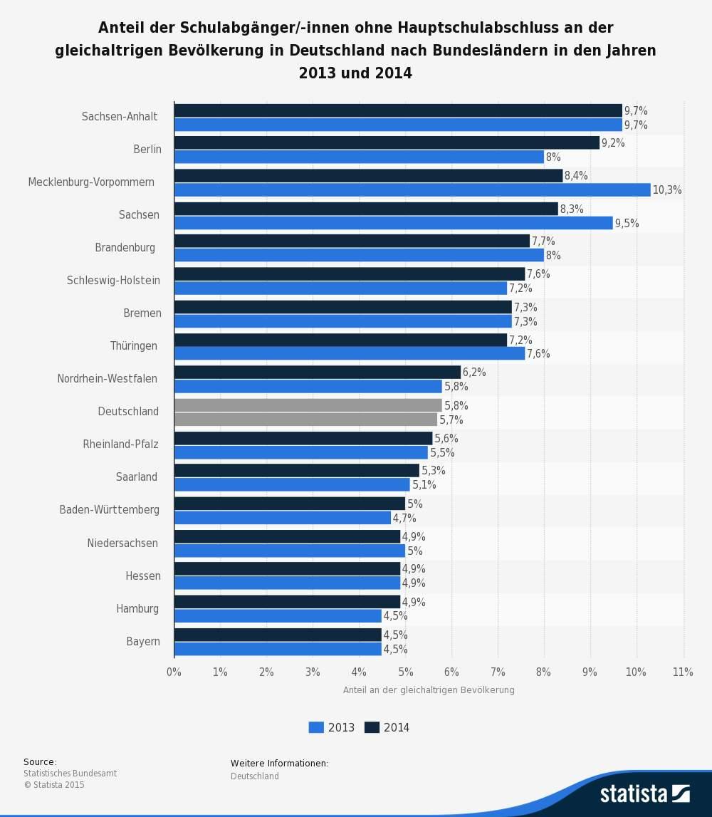 Anzahl der Schulabgänger ohne Hauptschulsabschluss 2014