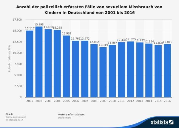 Sexueller Missbrauch von Kindern auch 2016 weiter gestiegen