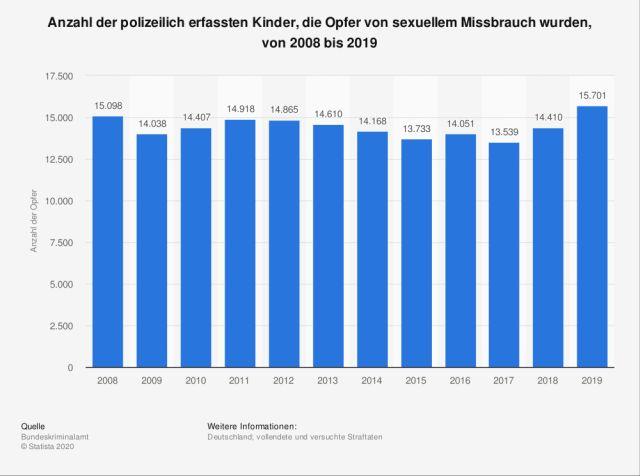 sexueller Missbrauch an Kinder in Deutschland von 2008 bis 2019